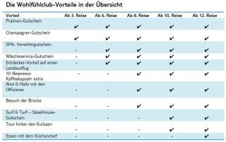 wohlfhlclub-vorteile_in_der_bersicht